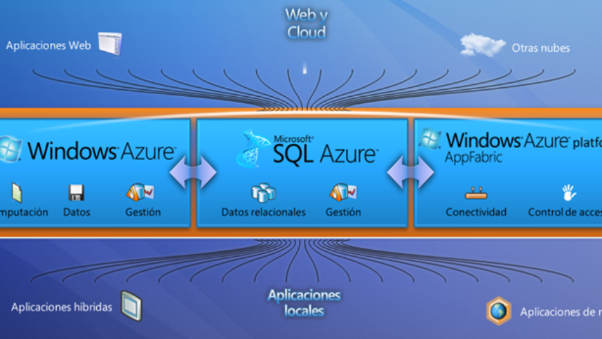 ¿Qué es Windows Azure Platform?