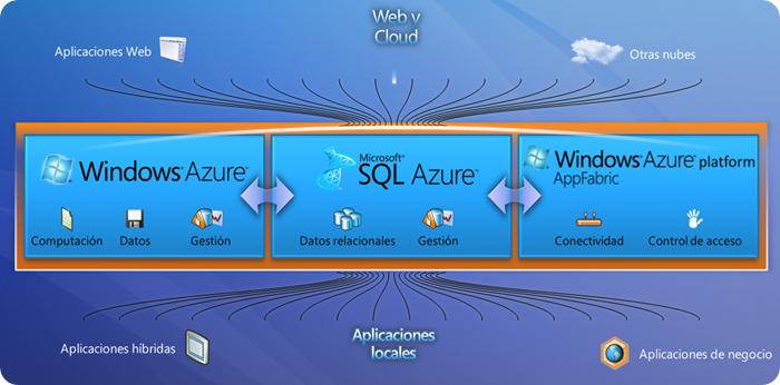 ¿Qué es Windows Azure Platform?