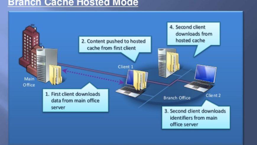 ¿Como instalar BranchCache, Windows Update Services, IIS,  Firewall, Windows Server 2012?